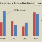 utflutningur-a-ounnum-fiski-1