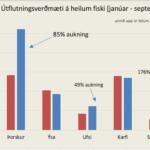 utflutningur-a-ounnum-fiski-2