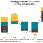 sfs-utflutningsverdmaeti-sjavarafurda-fyrstu-11-2020