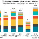 sfs-utflutningsverdmaeti-sjavarafurda-feb-2021-1
